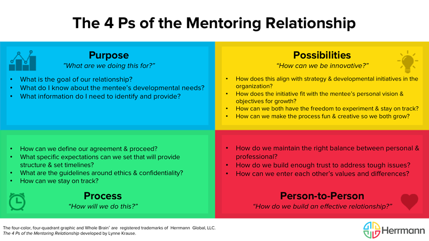 4 Ps of Mentoring Relationships