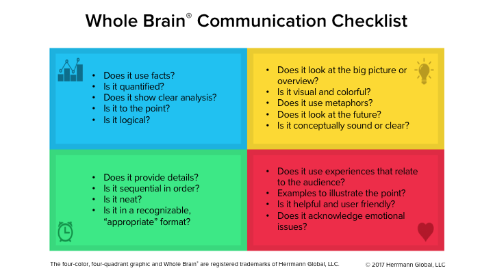 Whole Brain® Communication Checklist