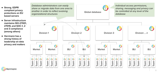 Database Infrastructure