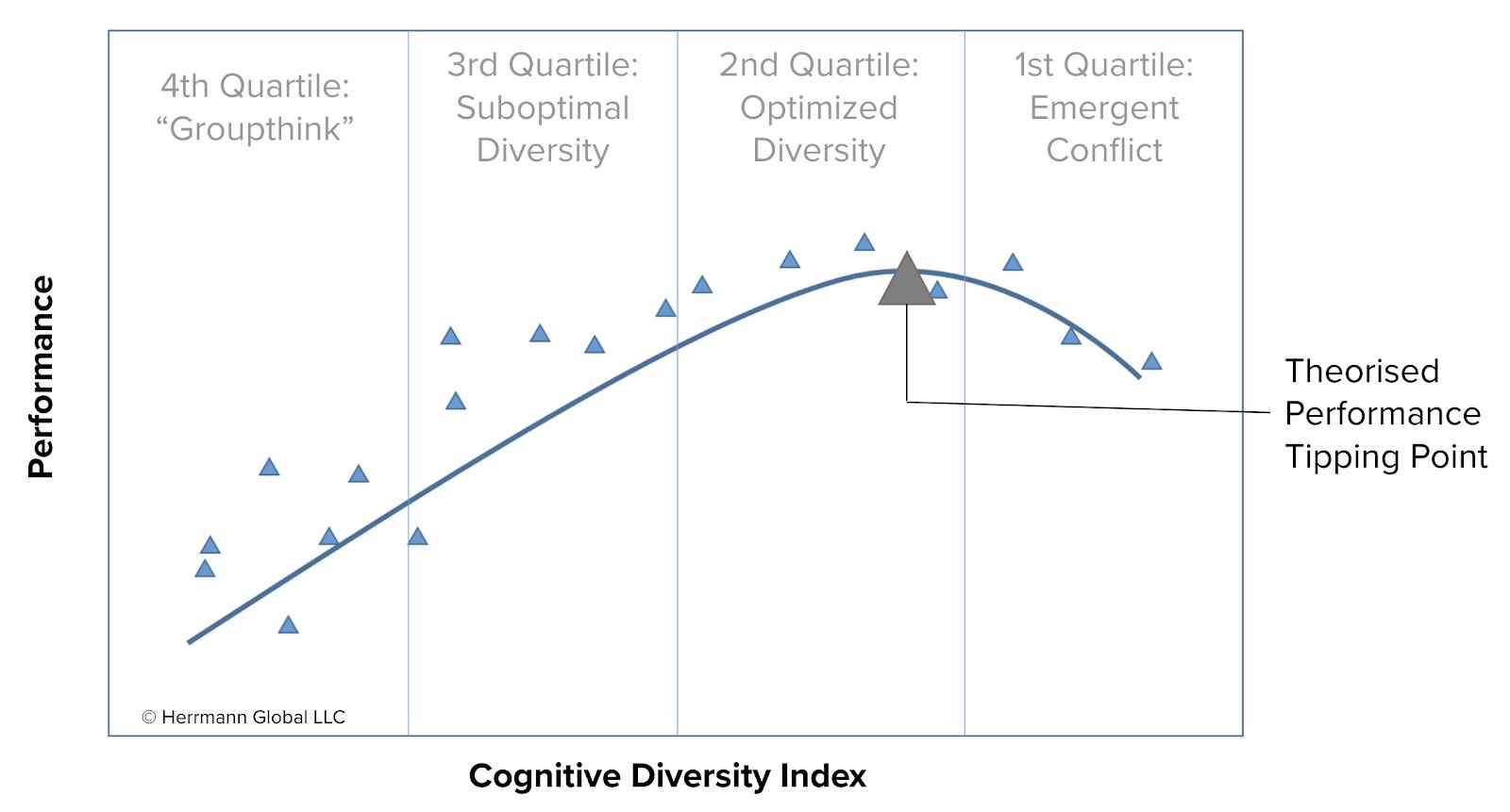 cognitive-diversity-index-curve-talent-management-trends