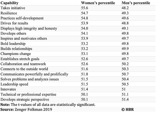 Table of leadership performance by women and men
